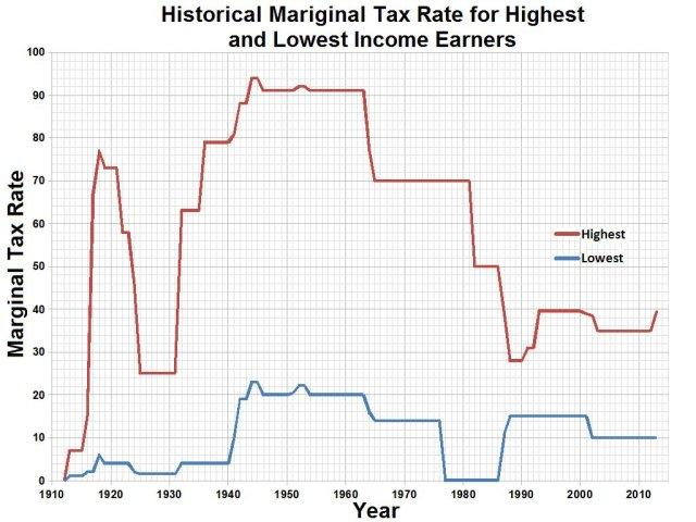 tax-rates-1900-2010